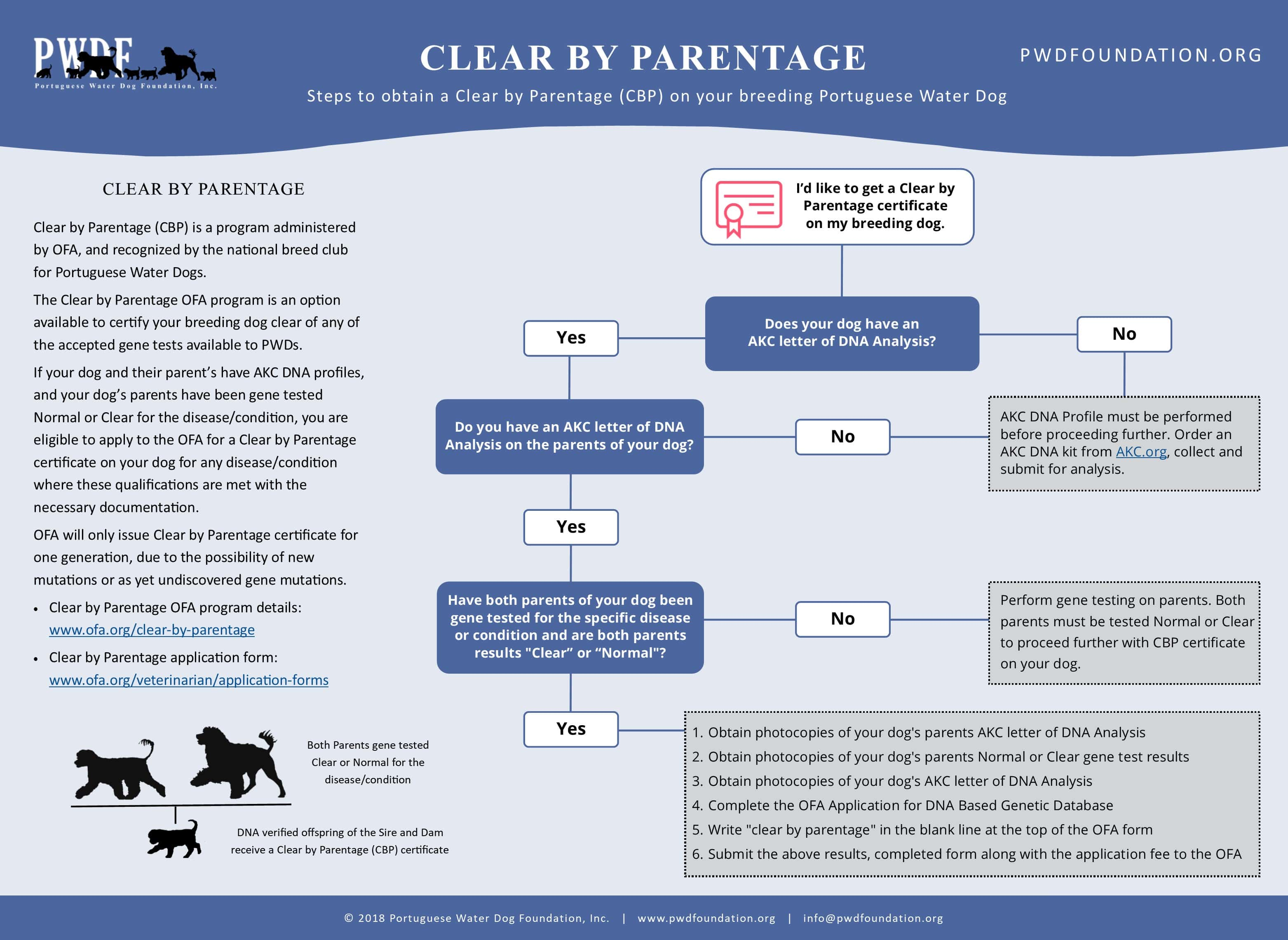 Clear by Parentage